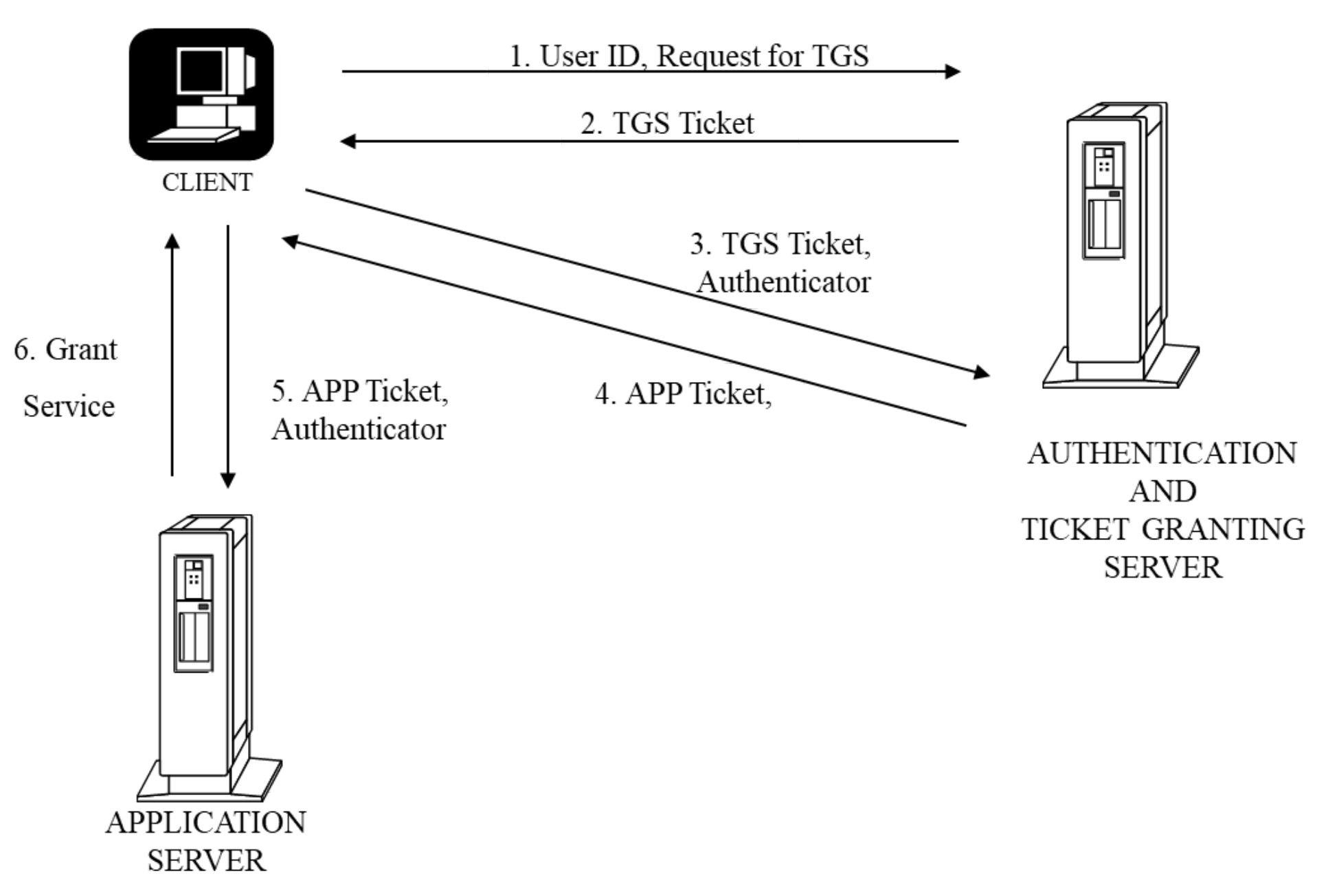 Figure 3: Kerberos Authentication Mechanism