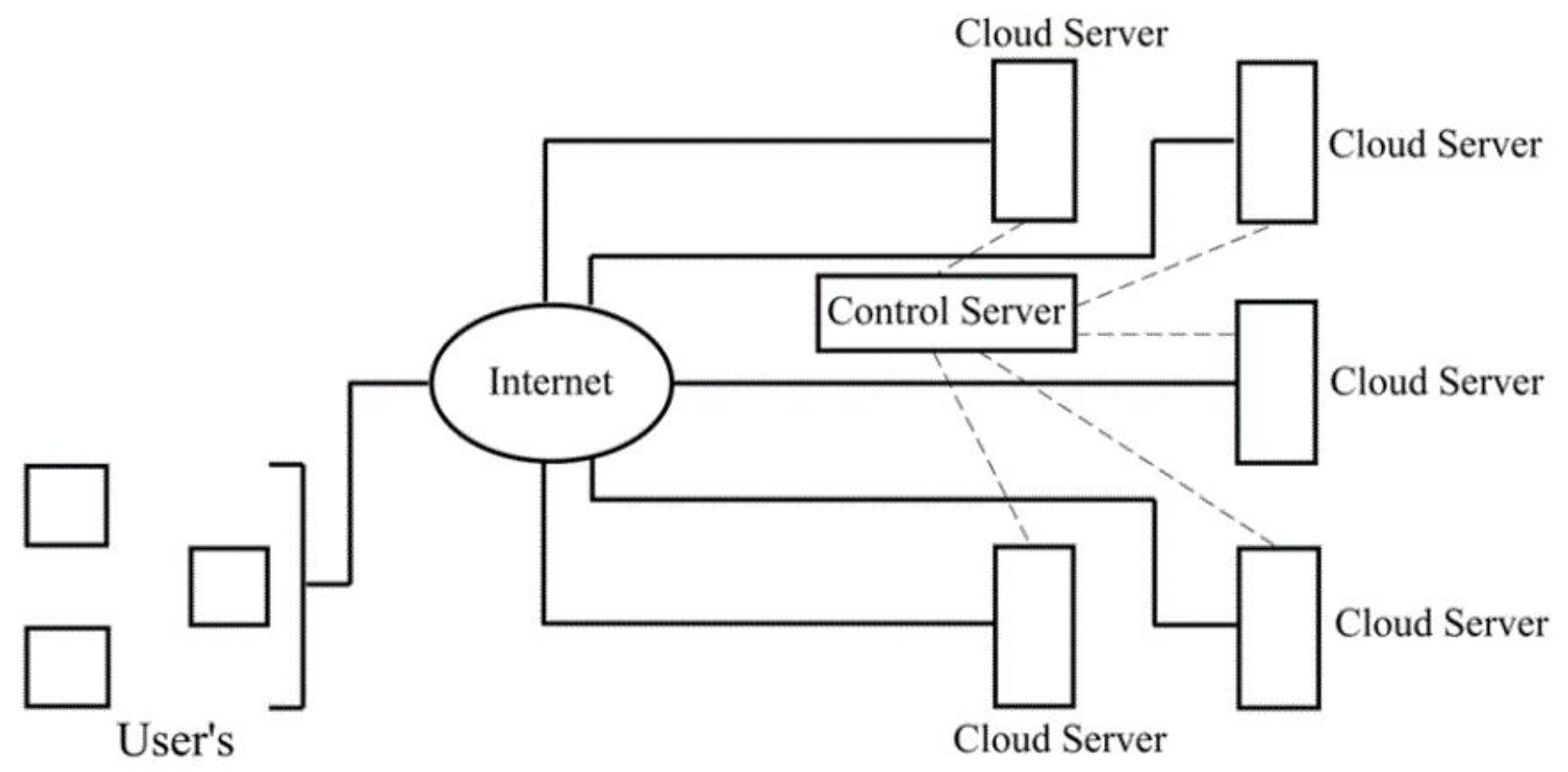 Figure 6: Cloud Network Architecture for a typical IoT authentication