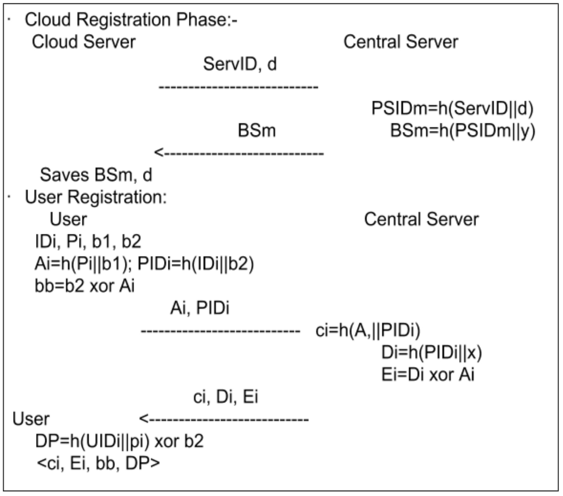 Figure 7: Server and User Registration